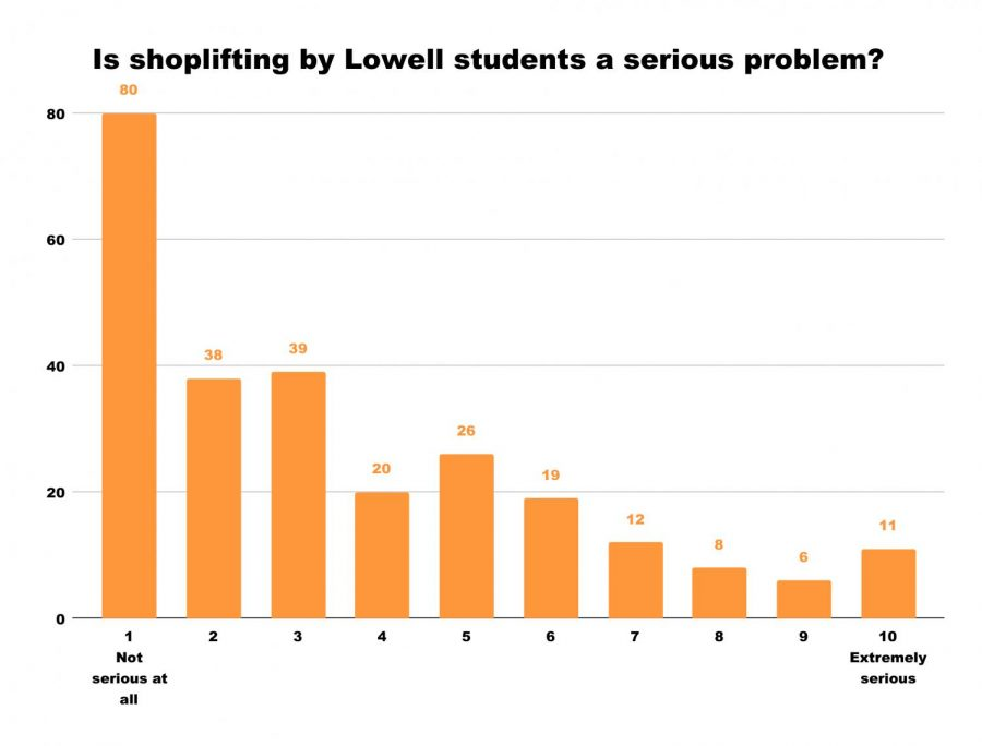 Data from a random survey of 300 students  (3 registries per grade) conducted by the Lowell in March 2019