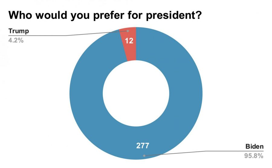 Who would you prefer for president_