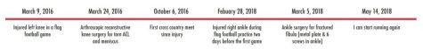 Timeline of injuries