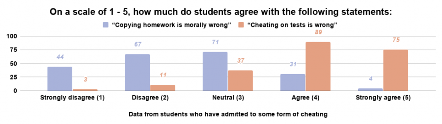 Even if they have cheated before, many students still believe that cheating is morally wrong.