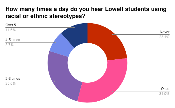 More than 45 percent of student respondents hear their peers using racial or ethnic stereotypes at least two times a day.